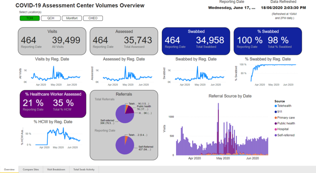 Data Dashboard_COVID Cases